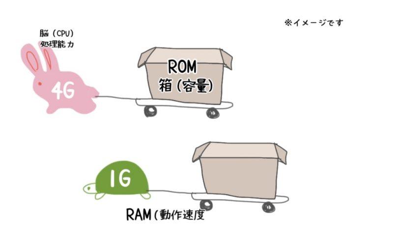 RAM容量の解説