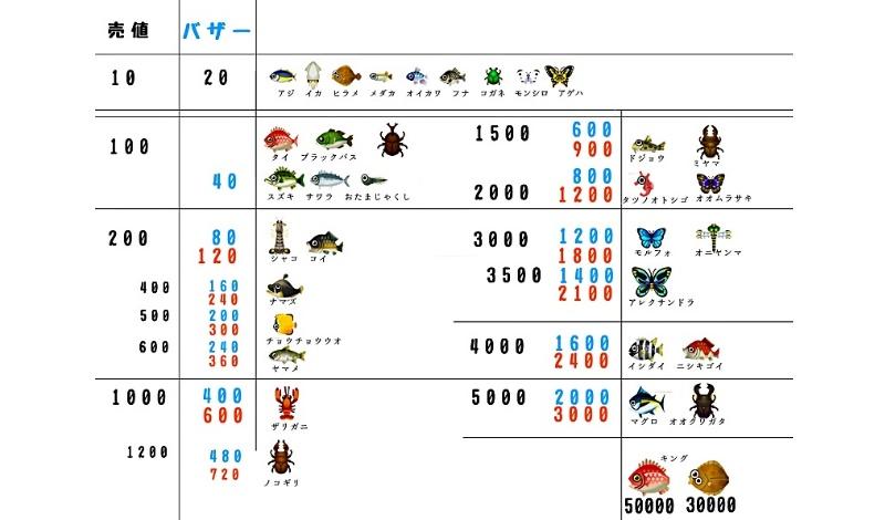 ポケ森魚・虫の売値とバザーの売値