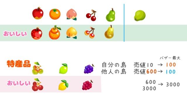 ポケ森フルーツ特産品と売値