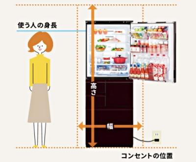 冷蔵庫の選び方・ポイント